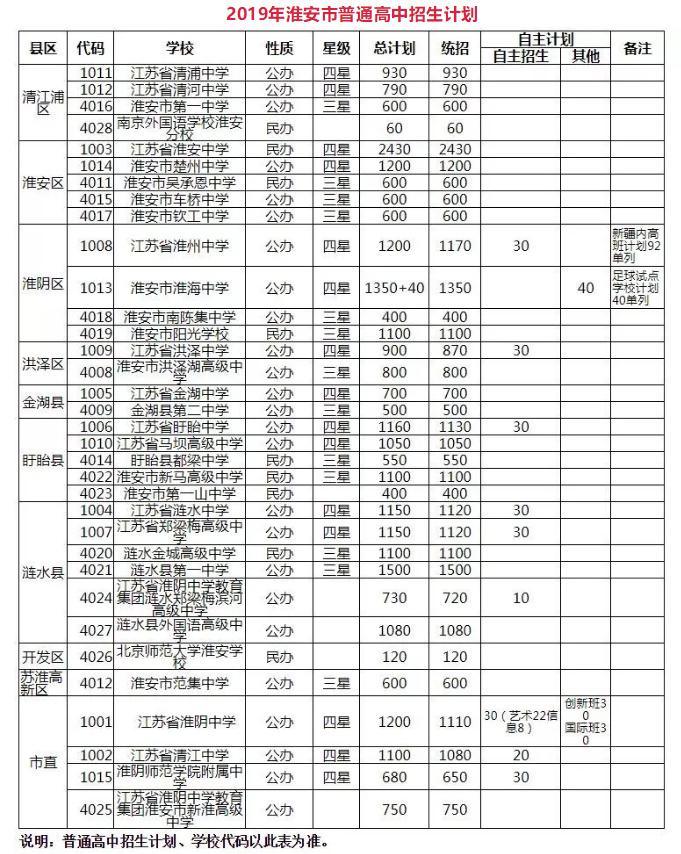 2019淮安中考最低录取控制分数线