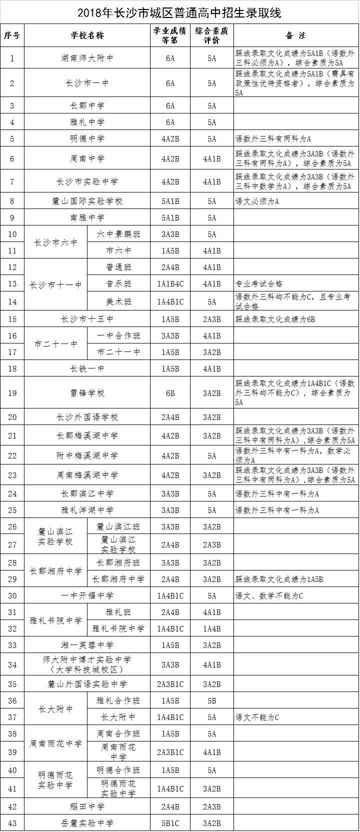 2019长沙中考:志愿填报?去年城区高中录取控制线可参考!