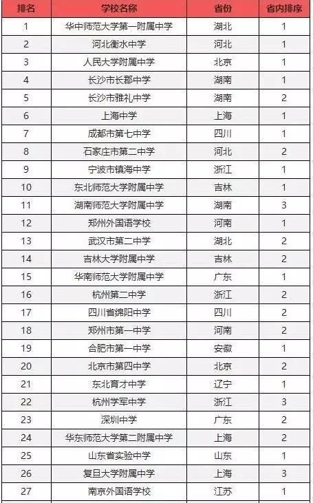 2019年中国百强中学名单更新:明德中学排名第86!