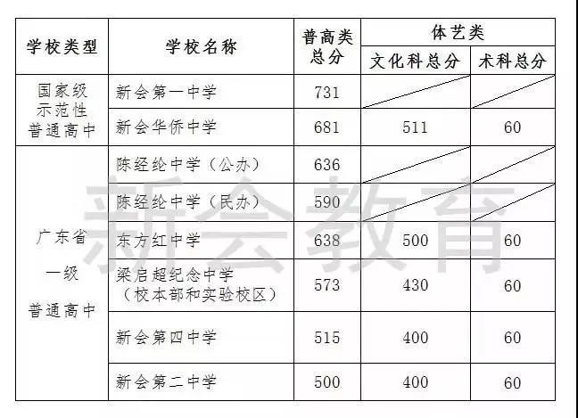 2019广东江门中考录取分数线公布