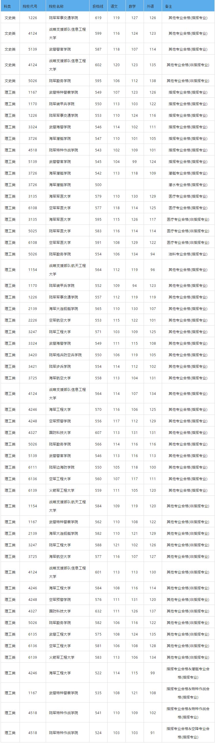 湖南2019普通高校招生军事院校本科计划(男)平行一志愿投档分数线