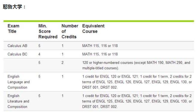關于AP成績學分兌換、保留、取消、復議的問題