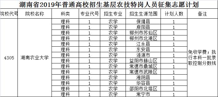 2019年湖南省基层农技特岗人员定向培养招生工作计划说明