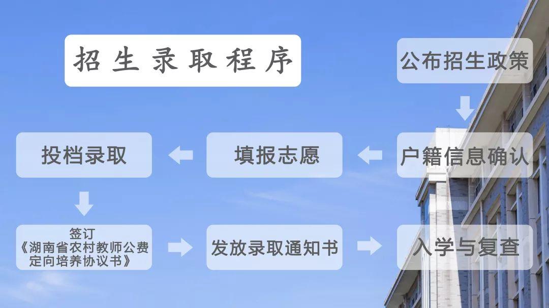 2019年湖南第一师范学院公费师范生招生计划说明