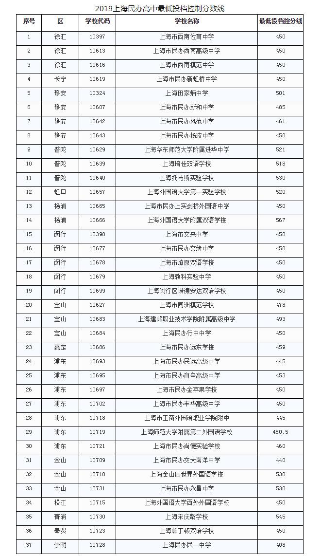 2019诸城高中37所录取全市最低投档v高中高中上海各分数民办分数线图片