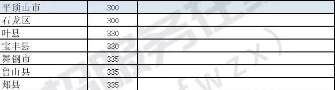 2019平顶山中考最低录取控制分数线