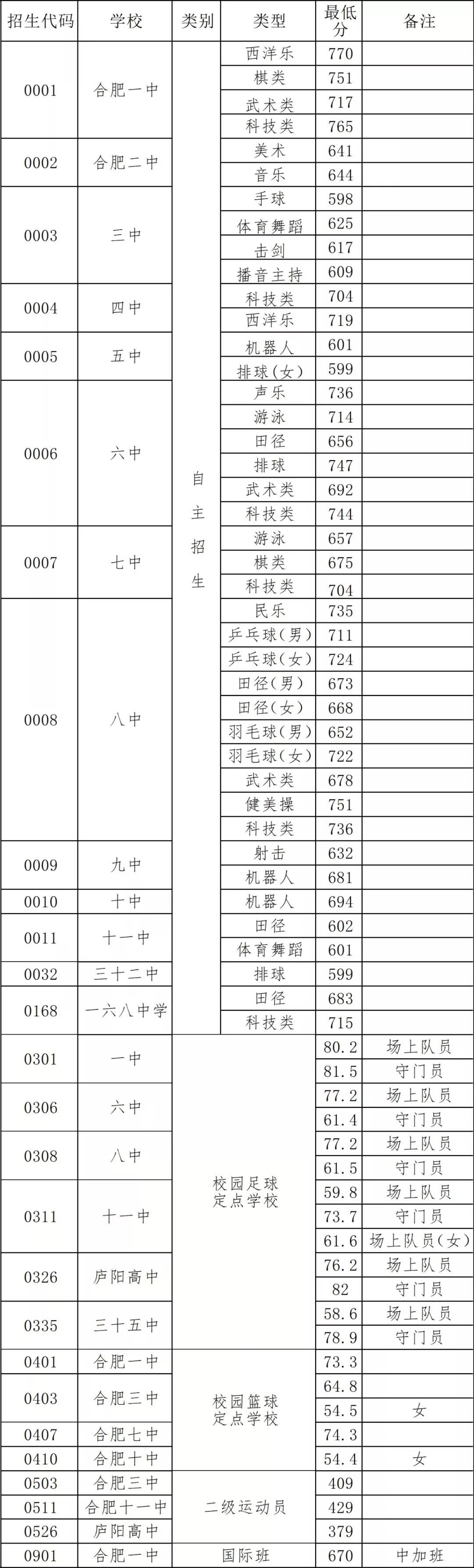 2019合肥中考最低录取控制分数线