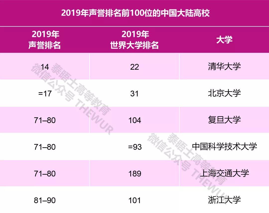 2019THE世界大學聲譽排名 6所中國大陸高校進入前100