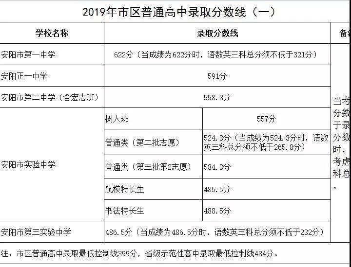 2019安阳中考最低录取控制分数线