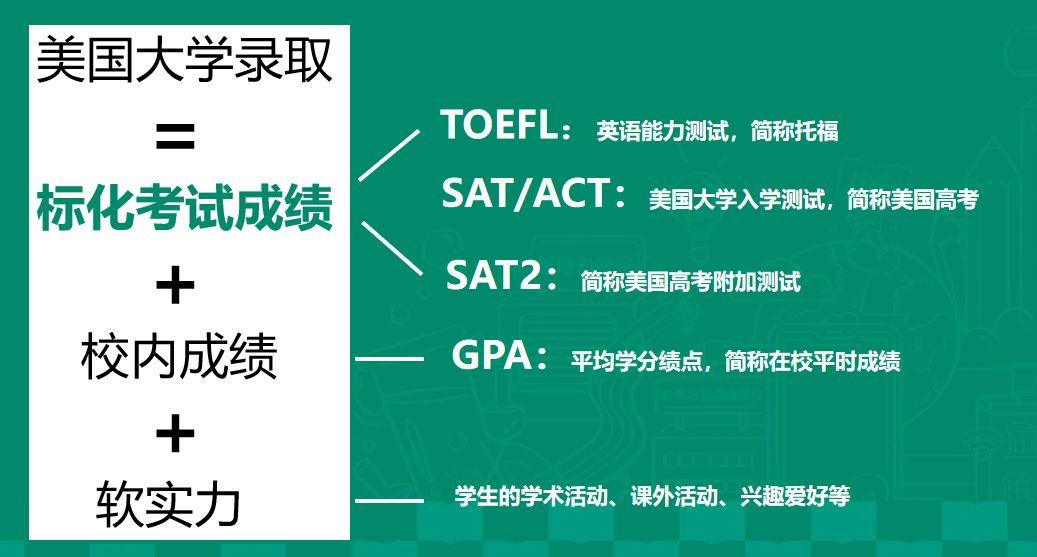 中考后为何要学习托福 听ETS官方老师怎么说