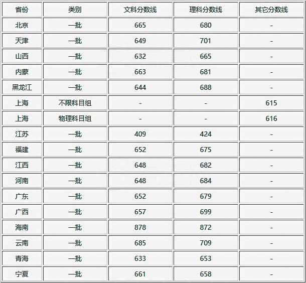 2019年北京大學全國各省市普通高考招生錄取分數線