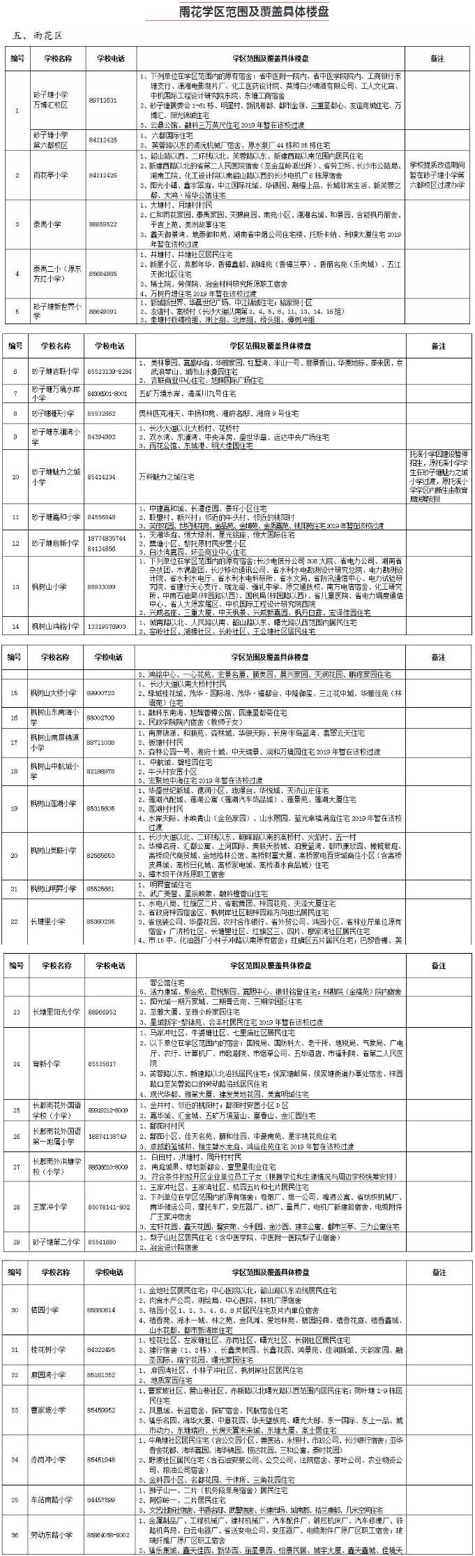 2019年雨花區公辦小學學區范圍及覆蓋具體樓盤明細表