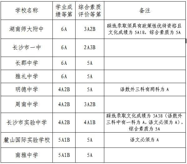 2019年长沙市城区第一批普通高中录取控制线公布