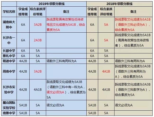 2019長沙:第一批分數線出爐!高中名校錄取線普遍上漲!