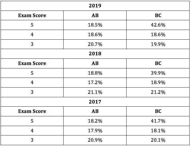 AP年会公布2019科目成绩 17个中国学生常考科目资料汇总