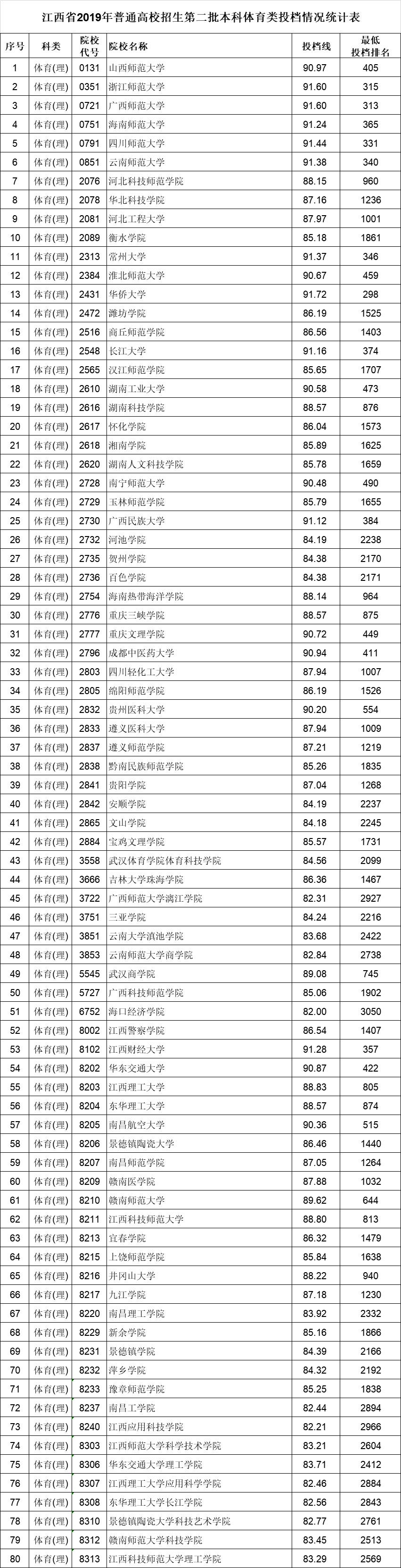 2019江西高考二本批次體育類投檔分數線