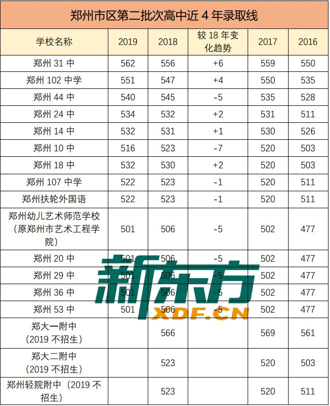 郑州高中录取分数线