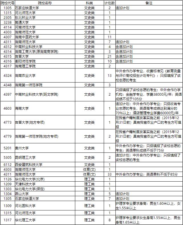 2019年湖南省普通高校招生本科一批征集志愿國家任務計劃