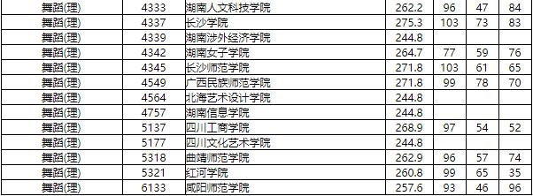 2019年湖南省普通高校招生本科二批藝術類平行組投檔分數線