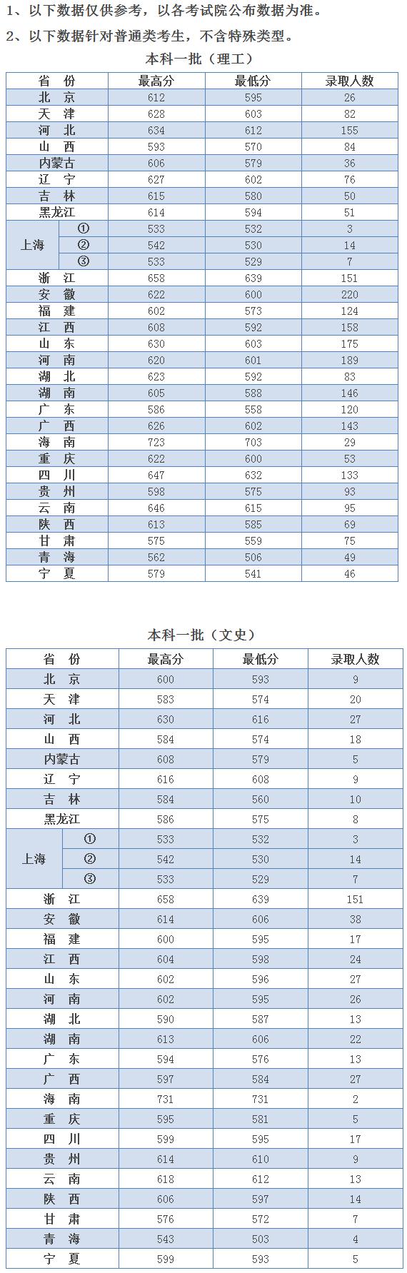河海大學2019年各省市錄取分數線