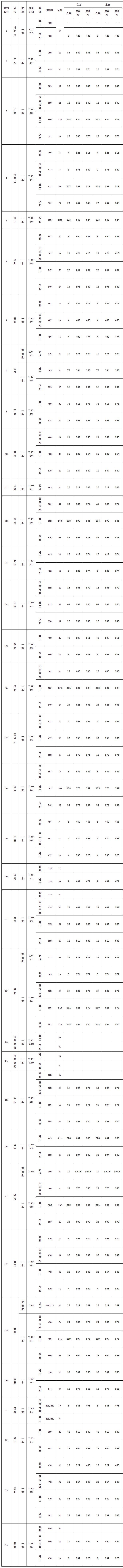 华中农业大学2019年本科招生各省录取分数线
