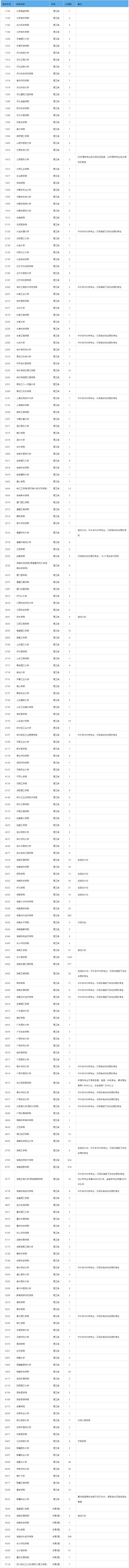 2019湖南省普通高校招生本科二批征集志愿國家任務計劃(理科)
