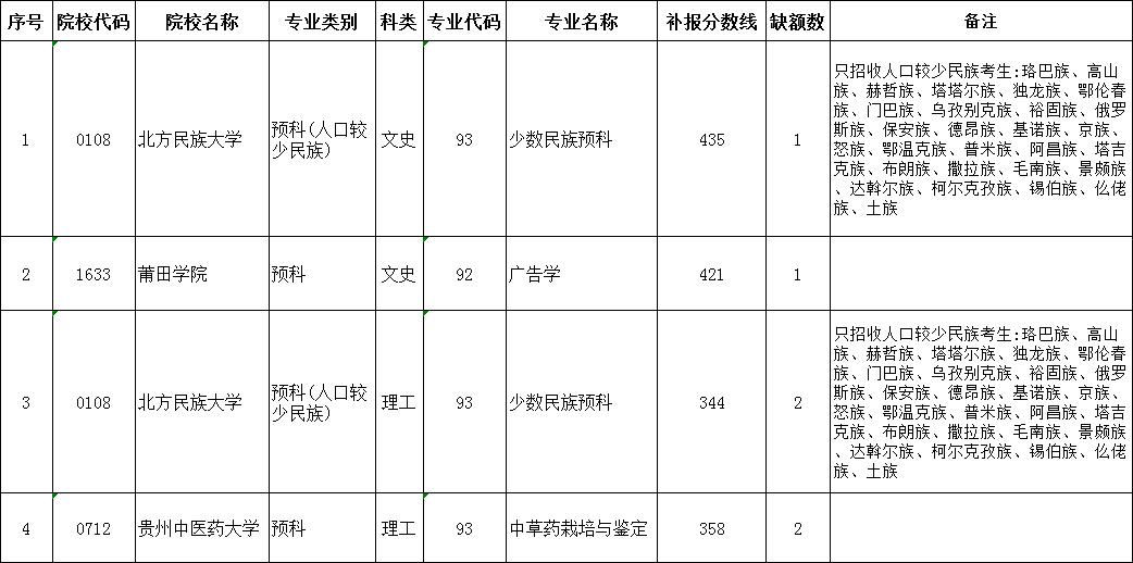 贵州省2019年高考第二批本科预科网上补报志愿说明