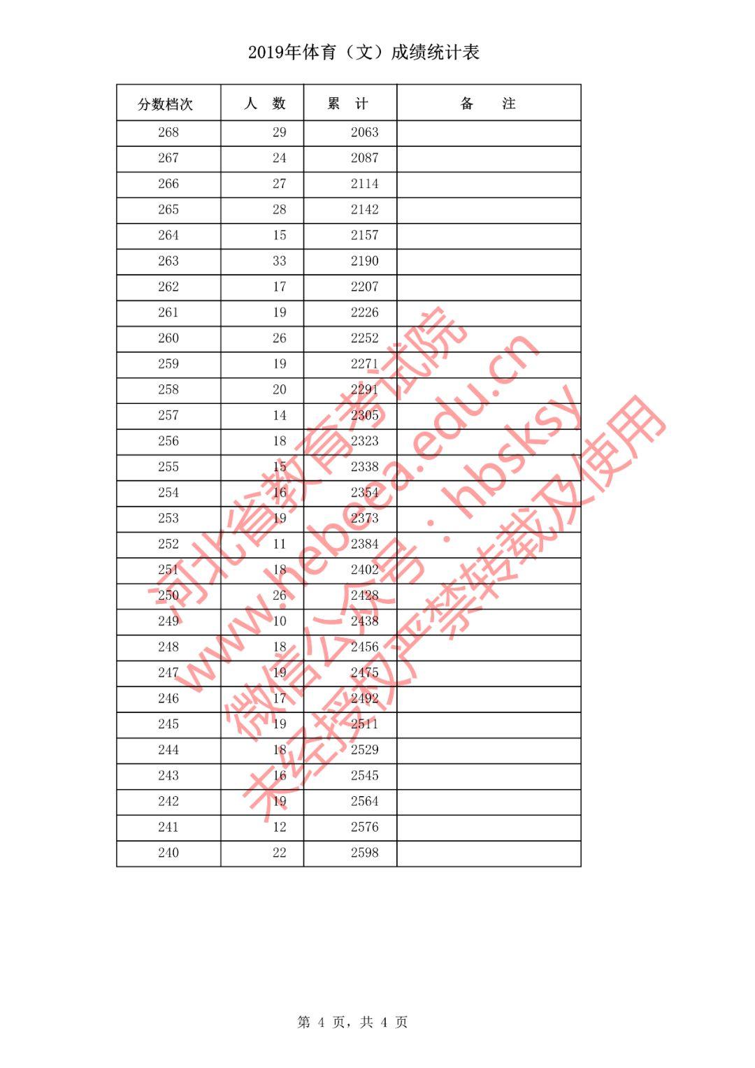 2019年河北省普通高校招生体育(文)考生成绩统计表