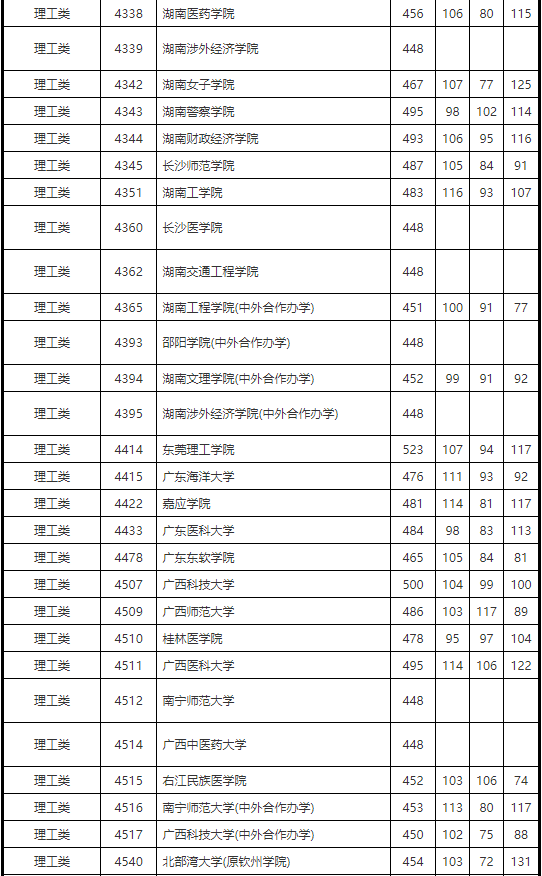 2019年湖南省本科二批征集志愿投檔分數線(理科)