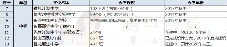 2019長沙中考:洋湖教育資源盤點