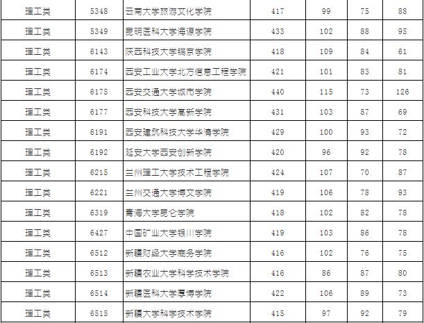 2019湖南省普通高校招生本科三批平行一志愿投档分数线(理科)