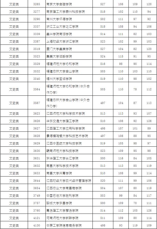 2019湖南省普通高校招生本科三批平行一志愿投档分数线(文科)