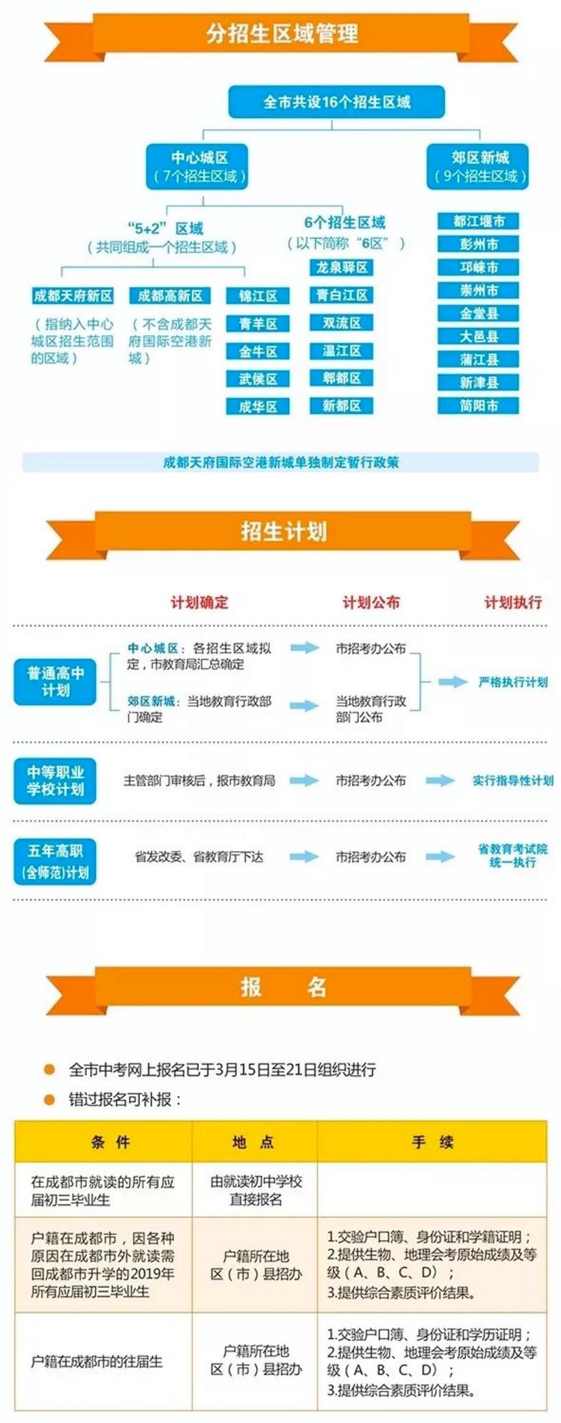 2019成都市中考统一招生实施政策公告(图片版)