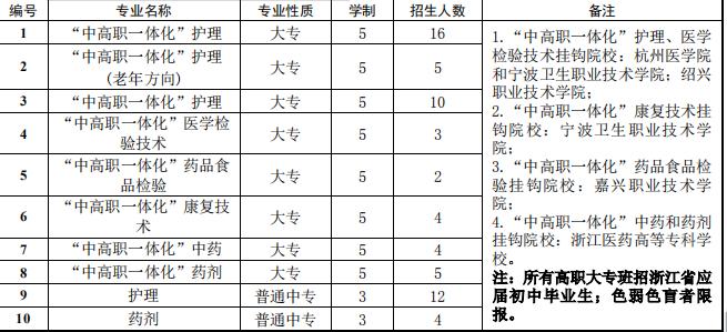 2019桐乡市卫生综合中专学校招生简章(附学校代码)