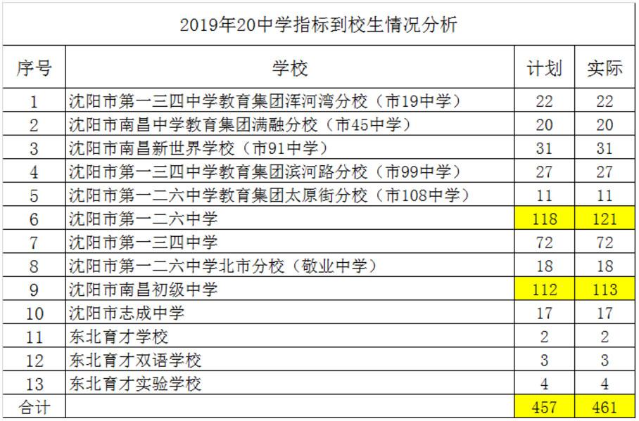 2019沈阳市35所中学公费生和指标到校公布