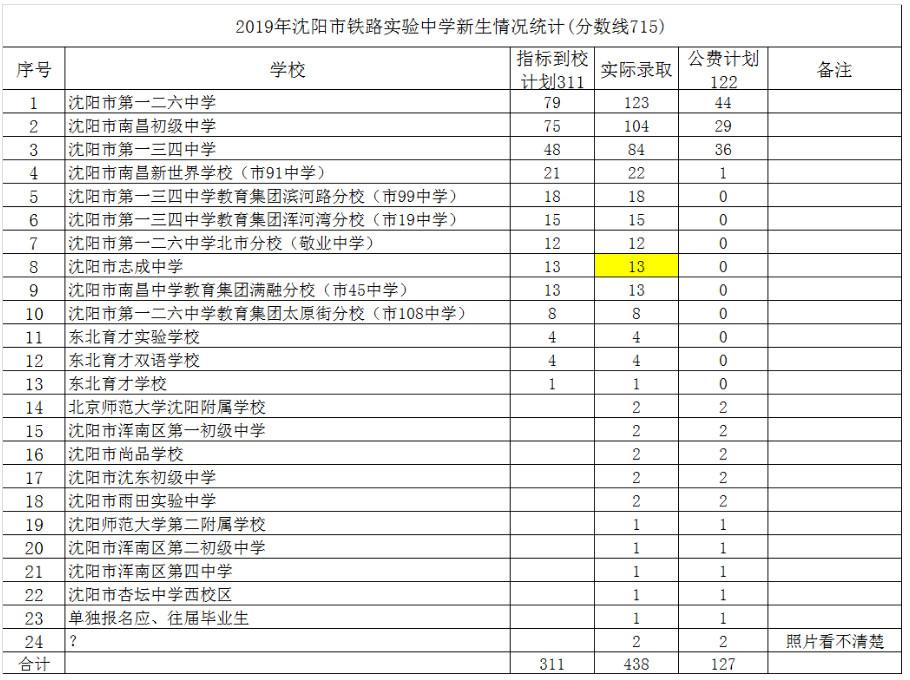 2019沈阳市铁路实验中学中考录取统计