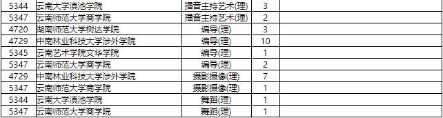 2019湖南省普通高校招生本科三批征集志愿国家任务计划