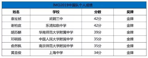 2019五大学科下载app送18元彩金奥赛21金,湖南独占4金!