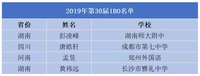 2019五大学科国际奥赛21金,湖南独占4金!