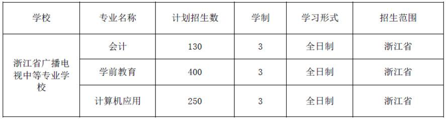 2019浙江省广播电视中专学校招生计划(含学校代码)