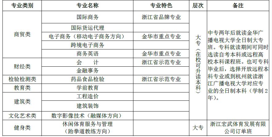 2019浙江商贸学校招生计划公布(国家级重点中专)