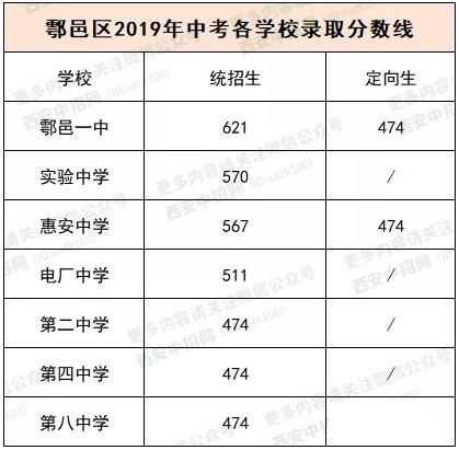 2019西安市鄠邑区中考最低控制分数线公布