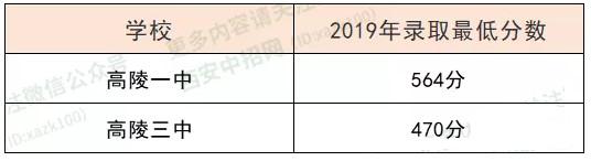 2019西安市高陵区中考最低录取分数线公布