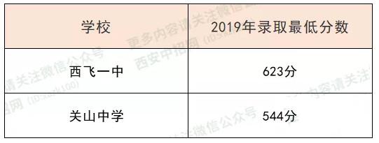 2019西安市阎良区中考最低录取分数线公布