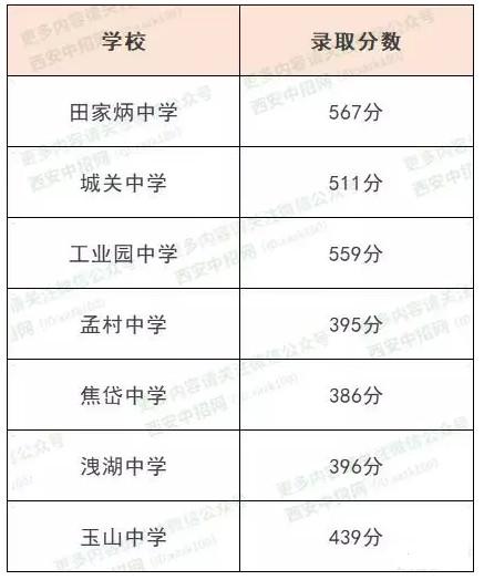 2019西安市蓝田县中考最低录取分数线公布