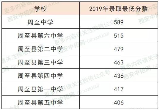 2019西安市周至县中考最低录取分数线公布