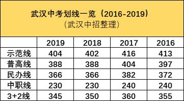 2019武汉中考近三年各批次录取分数线2019年送彩金新网站大全