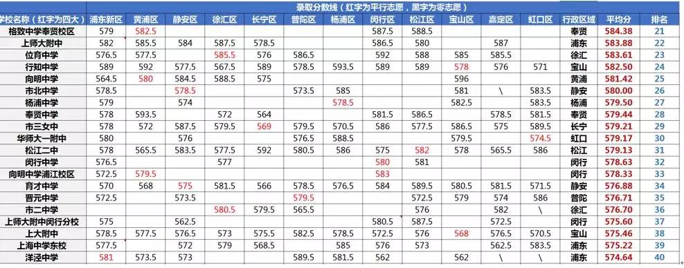 2019上海市各高中学校中考录取分数线排名