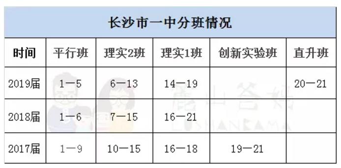 2019长沙市一中理实班官方报名入口已开放