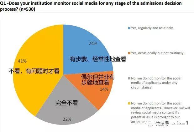 美国大学会不会扒申请者的社交媒体SNS账号?